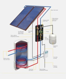 Solar thermal schematic